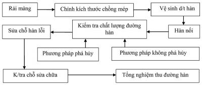 Cong nghe thi cong mang chong tham HDPE