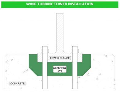 Conbextra VG vữa bu lông cột turbin điện gió