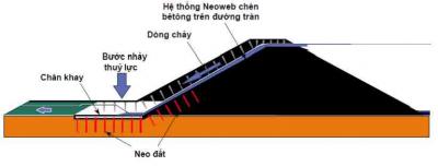 NEOWEB  làm chan khay